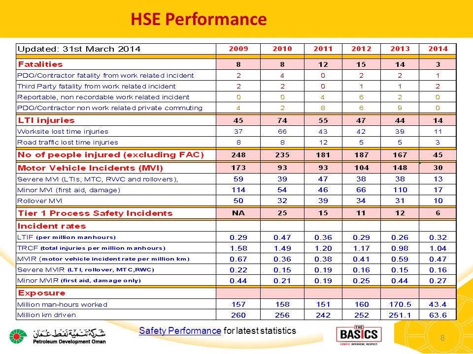8 HSE Performance Safety PerformanceSafety Performance for latest statistics