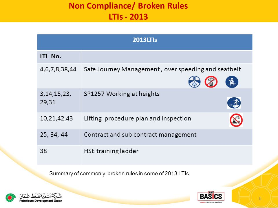 9 Non Compliance/ Broken Rules LTIs - 2013 2013LTIs LTI No.