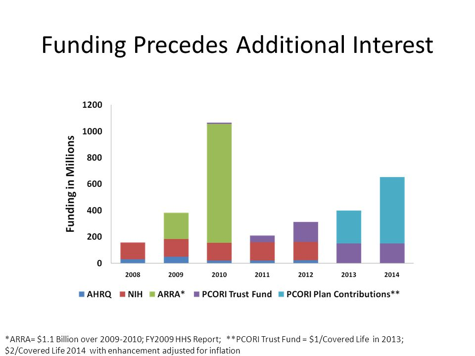 Funding Precedes Additional Interest *ARRA= $1.1 Billion over 2009-2010; FY2009 HHS Report; **PCORI Trust Fund = $1/Covered Life in 2013; $2/Covered Life 2014 with enhancement adjusted for inflation