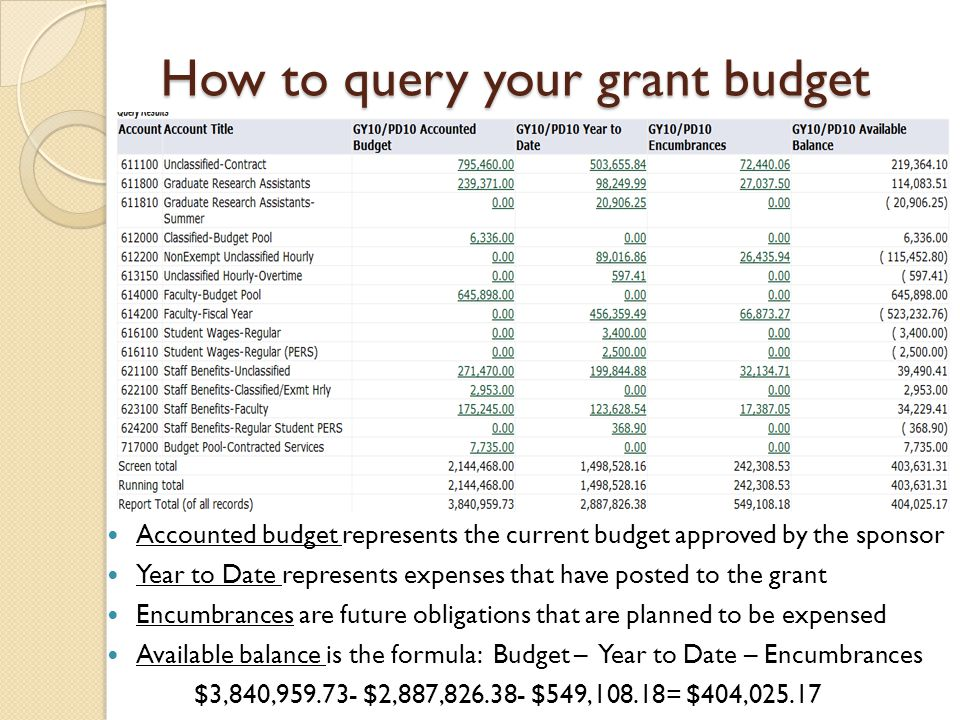 Accounted budget represents the current budget approved by the sponsor Year to Date represents expenses that have posted to the grant Encumbrances are