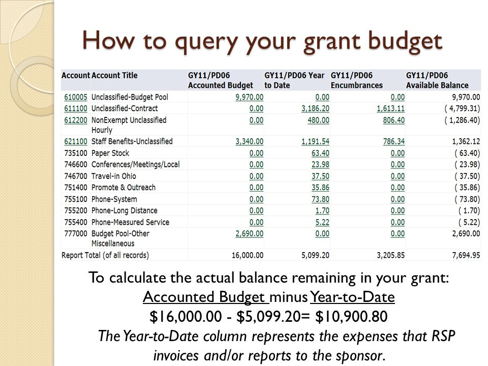 To calculate the actual balance remaining in your grant: Accounted Budget minus Year-to-Date $16,000.00 - $5,099.20= $10,900.80 The Year-to-Date colum