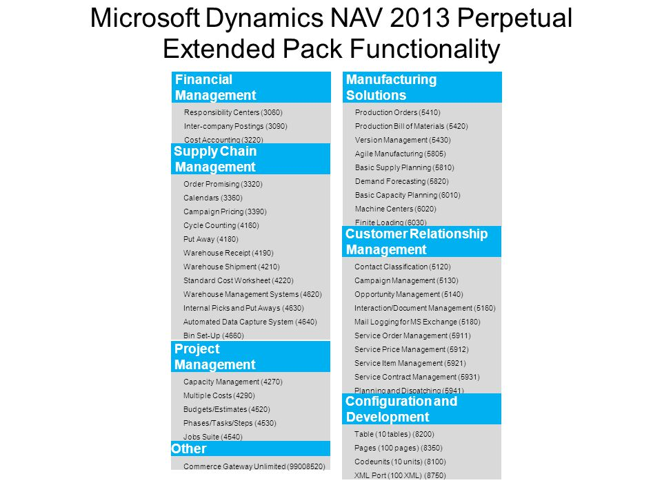 Microsoft Dynamics NAV 2013 Perpetual Extended Pack Functionality Financial Management Responsibility Centers (3060) Inter-company Postings (3090) Cos