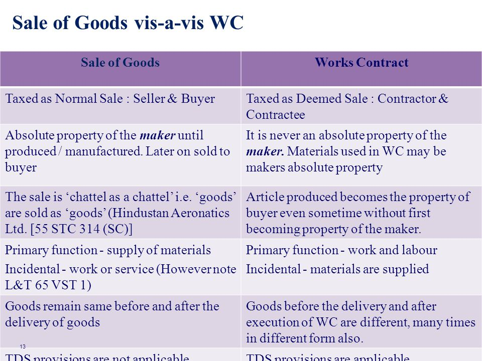 Sale of Goods vis-a-vis WC Sale of GoodsWorks Contract Taxed as Normal Sale : Seller & BuyerTaxed as Deemed Sale : Contractor & Contractee Absolute pr