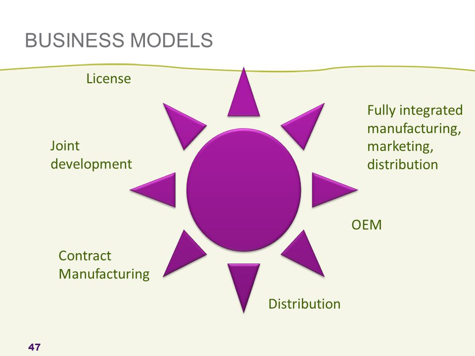 BUSINESS MODELS License Joint development Fully integrated manufacturing, marketing, distribution OEM Distribution Contract Manufacturing 47