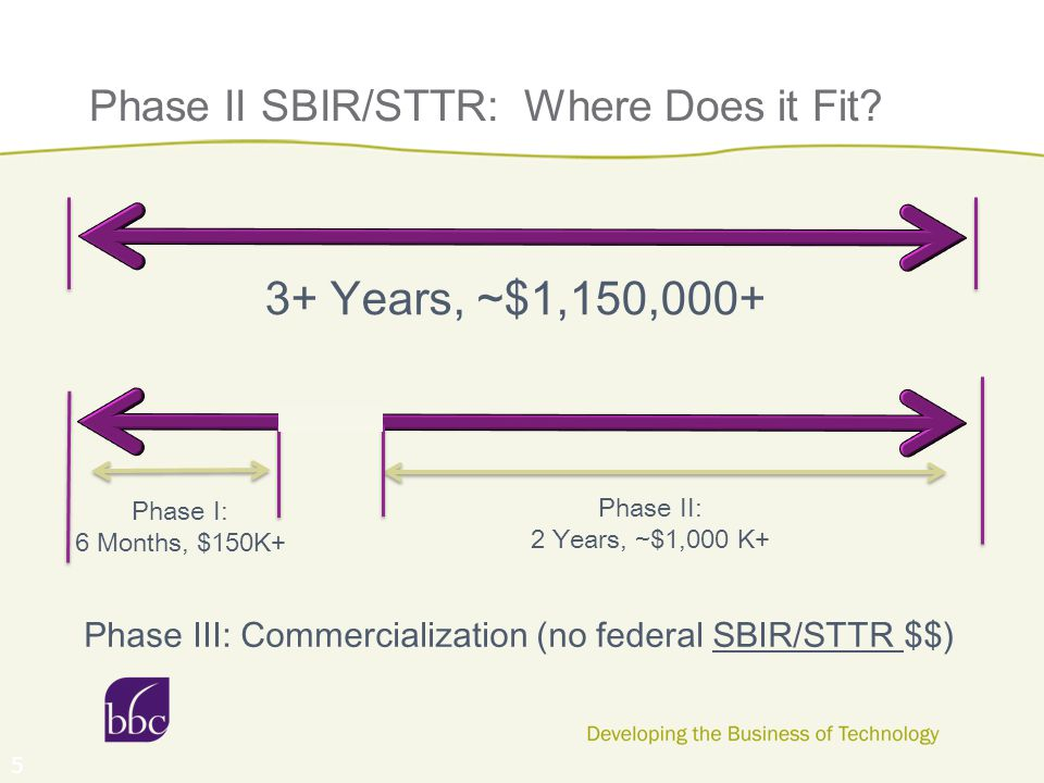 Phase II SBIR/STTR: Where Does it Fit? 5 3+ Years, ~$1,150,000+ Phase I: 6 Months, $150K+ Phase II: 2 Years, ~$1,000 K+ Phase III: Commercialization (