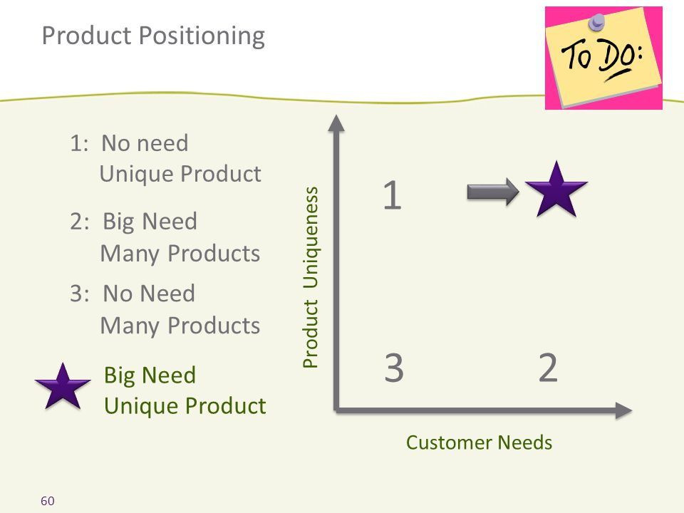 Product Positioning Product Uniqueness Customer Needs 3 1 2 2: Big Need Many Products 3: No Need Many Products Big Need Unique Product 1: No need Uniq