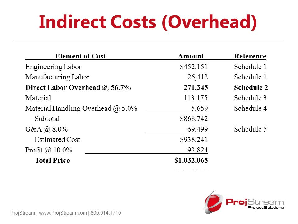 ProjStream | www.ProjStream.com | 800.914.1710 Indirect Costs (Overhead) Element of Cost Amount Reference Engineering Labor $452,151Schedule 1 Manufac