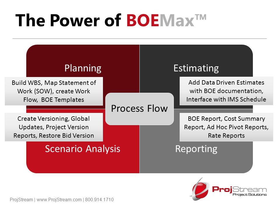 ProjStream | www.ProjStream.com | 800.914.1710 The Power of BOEMax™ PlanningEstimating Scenario AnalysisReporting Process Flow Build WBS, Map Statemen