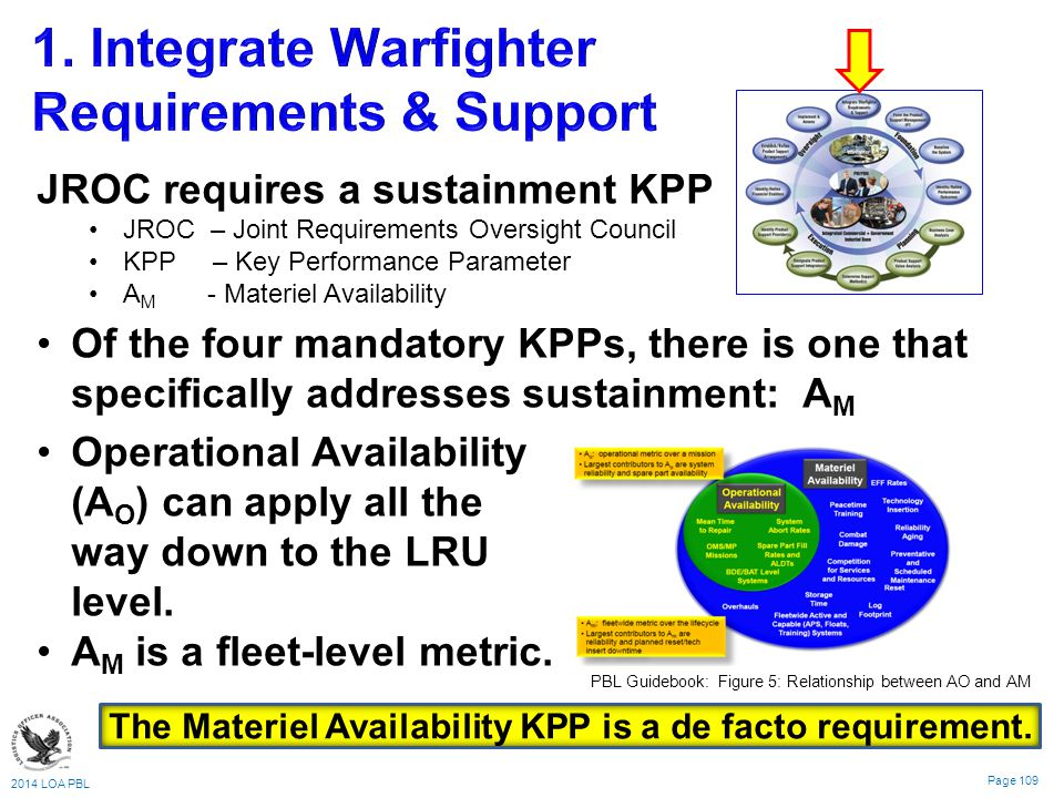 2014 LOA PBL Page 109 JROC requires a sustainment KPP JROC – Joint Requirements Oversight Council KPP – Key Performance Parameter A M - Materiel Availability The Materiel Availability KPP is a de facto requirement.