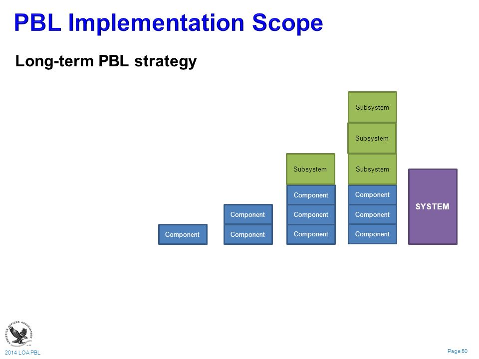 2014 LOA PBL Page 50 Component Subsystem Component Subsystem SYSTEM Long-term PBL strategy