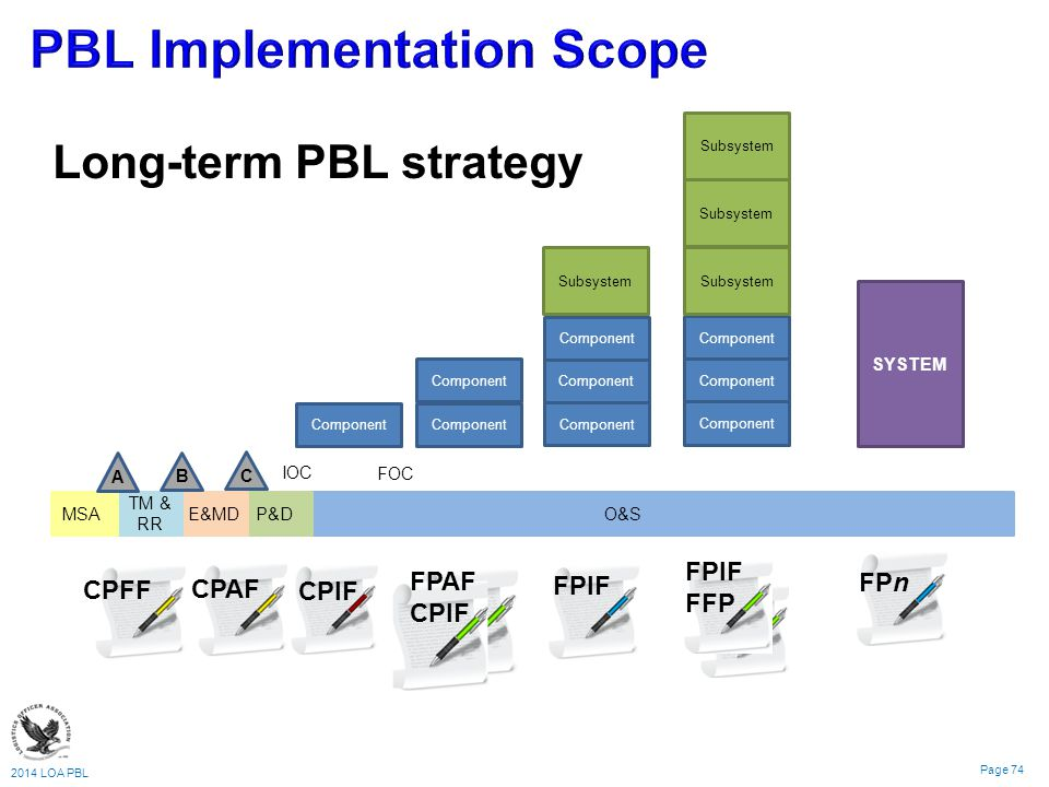 2014 LOA PBL Page 74 Component Subsystem Component Subsystem SYSTEM Long-term PBL strategy MSA TM & RR E&MD P&D O&S A B C IOC FOC CPFF CPAF CPIF FPAF CPIF FPIF FFP FPn