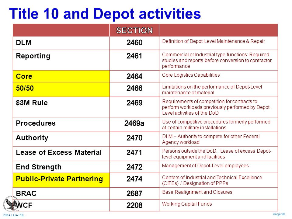 2014 LOA PBL Page 96 DLM Definition of Depot-Level Maintenance & Repair Reporting Commercial or Industrial type functions: Required studies and reports before conversion to contractor performance Core Core Logistics Capabilities 50/50 Limitations on the performance of Depot-Level maintenance of material $3M Rule Requirements of competition for contracts to perform workloads previously performed by Depot- Level activities of the DoD Procedures Use of competitive procedures formerly performed at certain military installations Authority DLM – Authority to compete for other Federal Agency workload Lease of Excess Material2471 Persons outside the DoD: Lease of excess Depot- level equipment and facilities End Strength Management of Depot-Level employees Public-Private Partnering Centers of Industrial and Technical Excellence (CITEs) / Designation of PPPs BRAC Base Realignment and Closures WCF Working Capital Funds