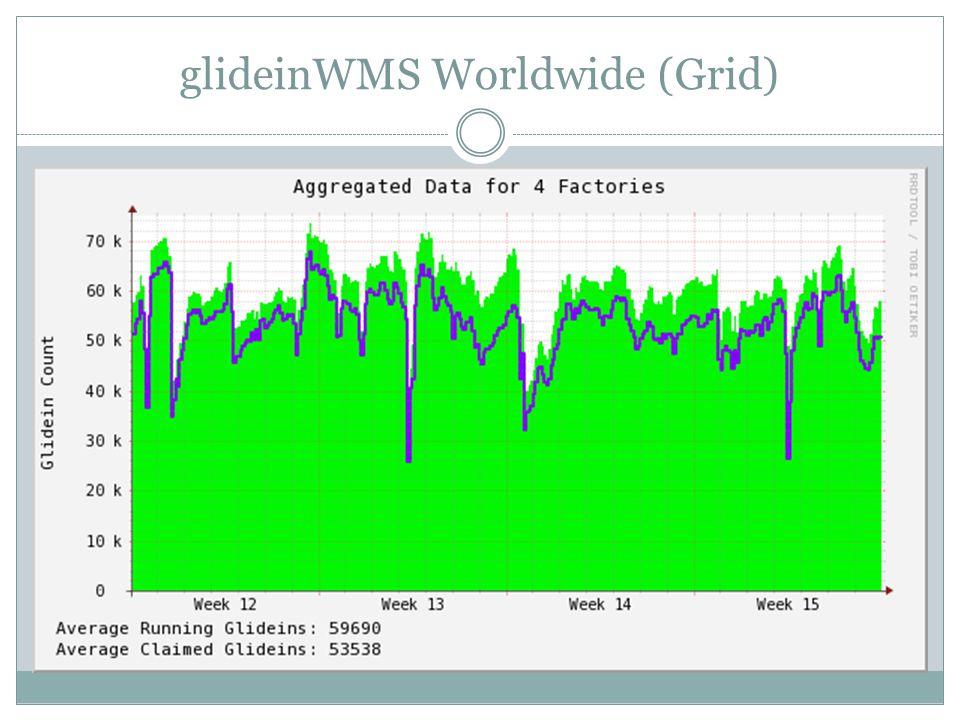 glideinWMS Worldwide (Grid)