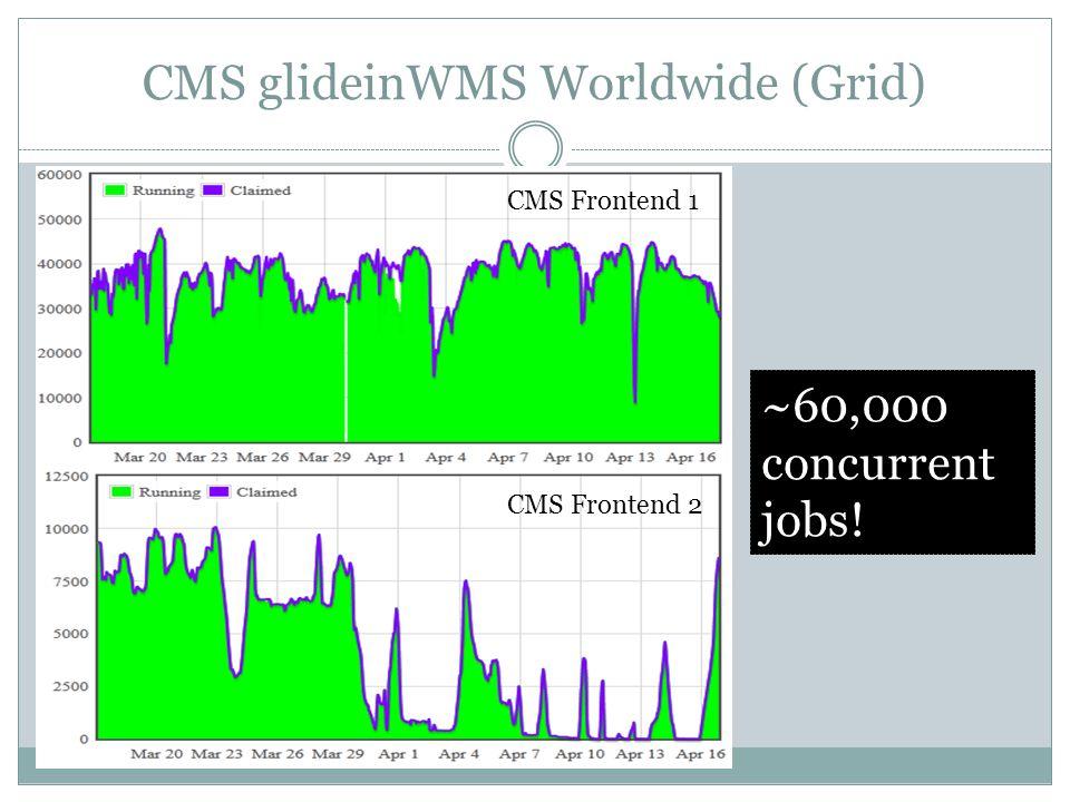 CMS glideinWMS Worldwide (Grid) ~60,000 concurrent jobs! CMS Frontend 1 CMS Frontend 2