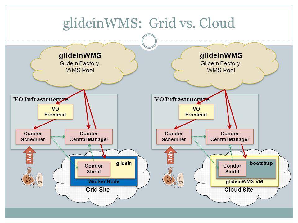 glideinWMS: Grid vs.