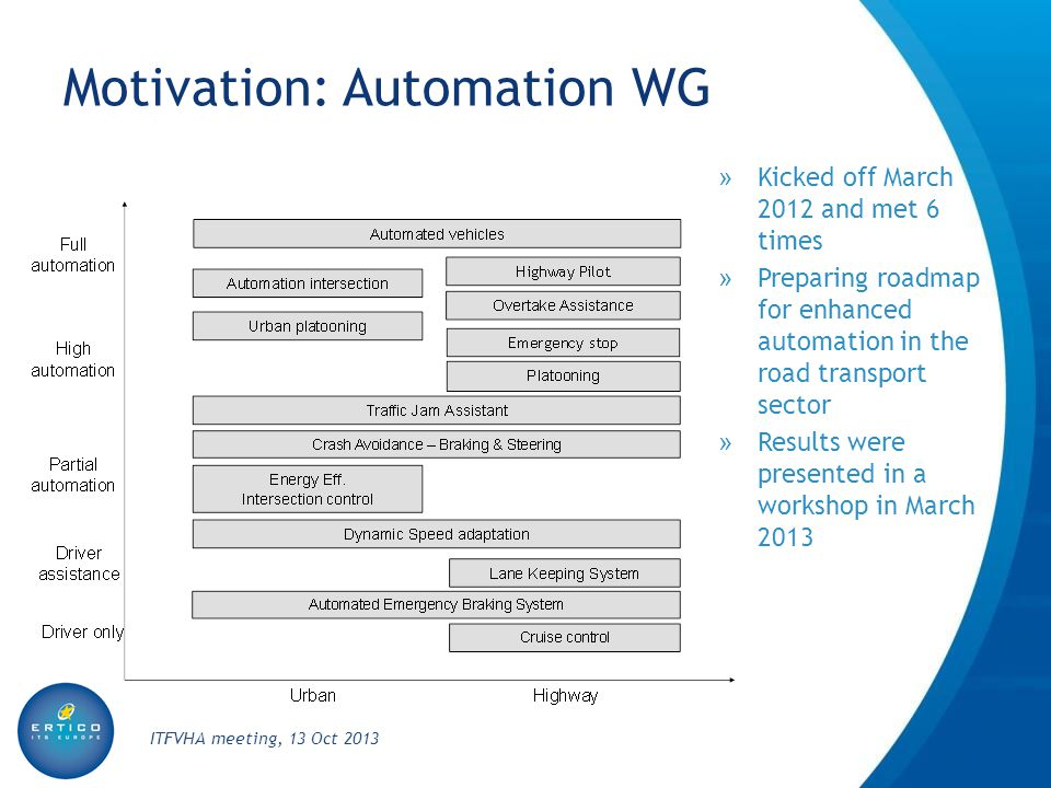 Motivation: Automation WG » Kicked off March 2012 and met 6 times » Preparing roadmap for enhanced automation in the road transport sector » Results were presented in a workshop in March 2013 ITFVHA meeting, 13 Oct 2013