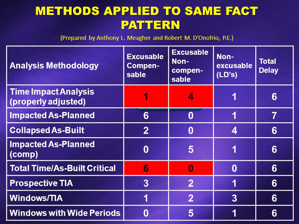 METHODS APPLIED TO SAME FACT PATTERN (Prepared by Anthony L.