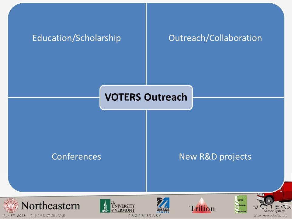Apr. 5 th, 2013 | 2 | 4 th NIST Site Visitwww.neu.edu/votersP R O P R I E T A R Y Education/ScholarshipOutreach/Collaboration ConferencesNew R&D proje