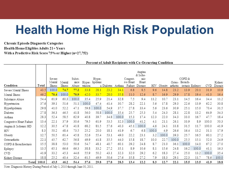 Health Home High Risk Population Chronic Episode Diagnostic Categories Health Home Eligibles Adults 21+ Years With a Predictive Risk Score 75% or Higher (n=27,752) Percent of Adult Recipients with Co-Occurring Condition ConditionTotal Severe Mental Illness Mental Illness Subst- ance Abuse Hyper- tension Hyper- lipidemi aDiabetesAsthma Congest- ive Heart Failure Angina & Ische- mic Heart DiseaseHIVObesity Osteo- arthritis COPD & Bronch- iectasisEpilepsyCVD Kidney Disease Severe Mental Illness 43.5100.074.777.233.828.123.234.16.88.59.614.823.213.920.131.910.9 Mental Illness 46.270.4100.070.942.033.728.035.811.012.68.716.929.917.819.441.016.4 Substance Abuse 54.461.960.3100.035.425.921.432.87.59.411.210.723.114.516.434.411.2 Hypertension 37.639.151.651.1100.047.441.430.728.222.15.617.829.322.613.962.230.8 Hyperlipidemia 29.841.052.247.159.8100.054.937.727.833.45.623.630.925.115.070.431.5 Diabetes 27.836.346.541.856.058.8100.035.425.725.35.424.328.122.813.264.934.3 Asthma 28.352.458.562.940.839.734.8100.015.317.412.322.034.333.016.747.718.4 Congestive Heart Failure 13.422.137.930.679.561.953.532.3100.041.24.121.126.133.98.9100.050.3 Angina & Ischemic HD 12.230.547.841.868.281.557.640.345.1100.04.624.133.831.511.7100.041.9 HIV 8.350.248.473.525.220.018.141.96.76.8100.04.926.616.413.231.117.9 Obesity 12.750.561.445.852.655.453.149.022.223.13.2100.039.325.716.560.127.2 Osteoarthritis 22.145.762.756.849.941.835.544.015.818.710.022.7100.025.515.152.024.9 COPD & Bronchiectasis 15.538.853.050.654.748.140.760.129.224.88.721.036.1100.014.067.227.0 Epilepsy 13.565.166.666.338.833.227.235.18.910.68.115.624.816.2100.041.116.3 CVD 41.933.245.344.655.950.243.132.332.029.26.218.327.425.013.2100.035.4 Kidney Disease 18.825.240.432.461.549.950.627.635.827.27.918.329.122.311.778.6100.0 Total 100.043.546.254.437.629.827.828.313.412.28.312.722.115.513.541.918.8 Note: Diagnosis History During Period of July 1, 2010 through June 30, 2011.