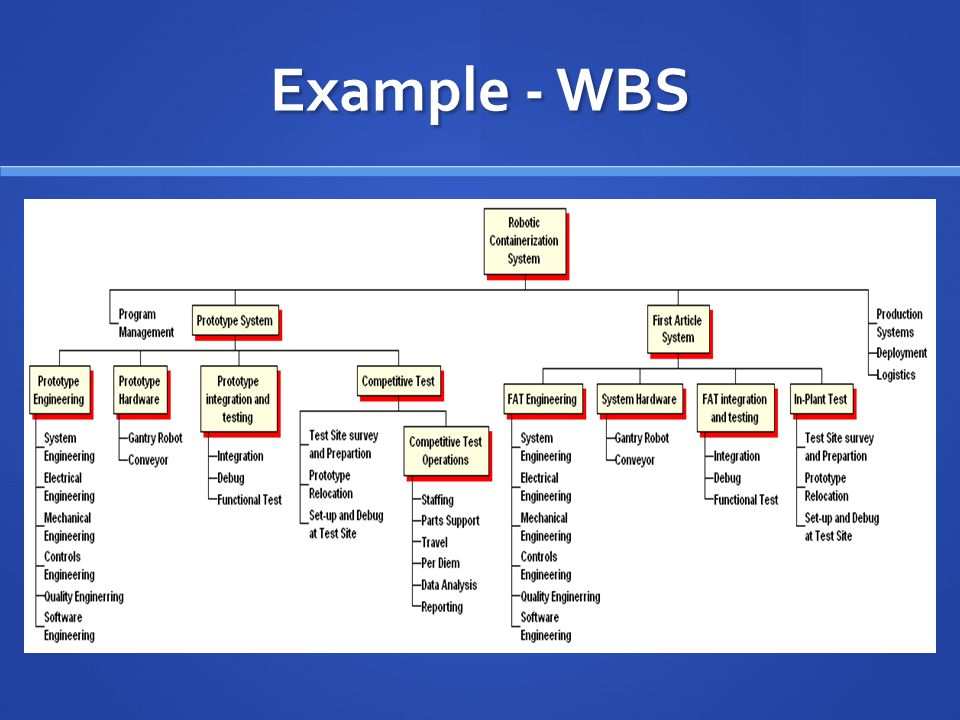 Example - WBS