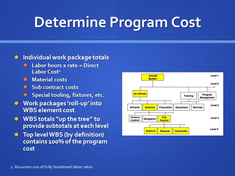 Determine Program Cost Individual work package totals Individual work package totals Labor hours x rate = Direct Labor Cost 1 Labor hours x rate = Dir