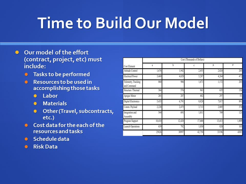 Time to Build Our Model Our model of the effort (contract, project, etc) must include: Our model of the effort (contract, project, etc) must include: Tasks to be performed Tasks to be performed Resources to be used in accomplishing those tasks Resources to be used in accomplishing those tasks Labor Labor Materials Materials Other (Travel, subcontracts, etc.) Other (Travel, subcontracts, etc.) Cost data for the each of the resources and tasks Cost data for the each of the resources and tasks Schedule data Schedule data Risk Data Risk Data