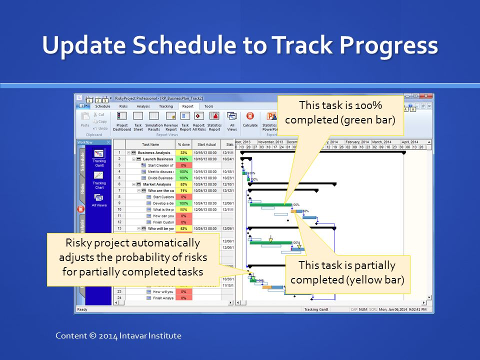 Update Schedule to Track Progress Content © 2014 Intavar Institute This task is 100% completed (green bar) This task is partially completed (yellow ba