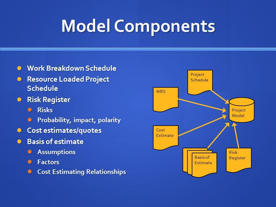 Model Components Work Breakdown Schedule Work Breakdown Schedule Resource Loaded Project Schedule Resource Loaded Project Schedule Risk Register Risk