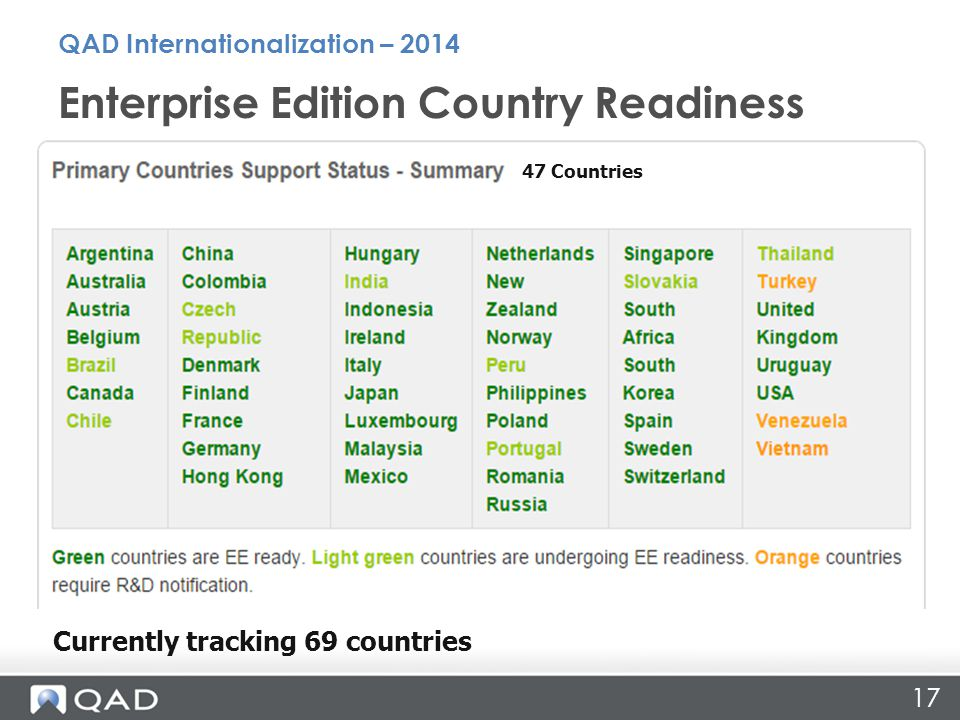 17 Enterprise Edition Country Readiness QAD Internationalization – 2014 Currently tracking 69 countries 47 Countries