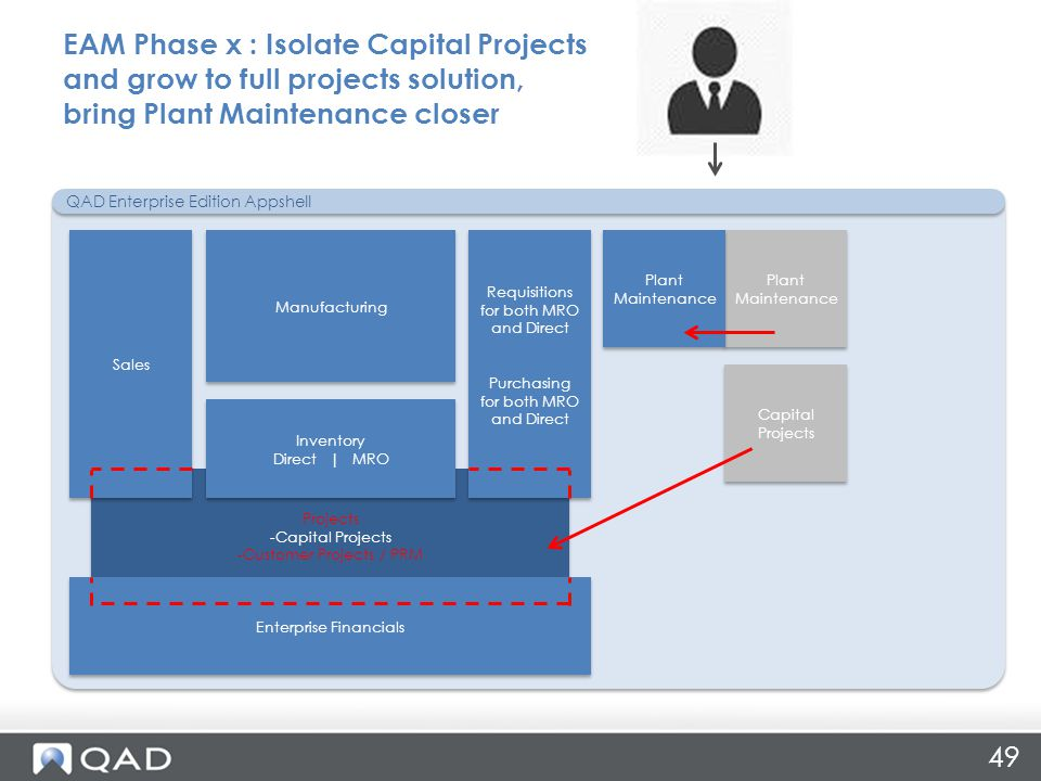 Plant Maintenance Capital Projects Projects -Capital Projects -Customer Projects / PRM Projects -Capital Projects -Customer Projects / PRM EAM Phase x : Isolate Capital Projects and grow to full projects solution, bring Plant Maintenance closer 49 Enterprise Financials QAD Enterprise Edition Appshell Sales Requisitions for both MRO and Direct Purchasing for both MRO and Direct Requisitions for both MRO and Direct Purchasing for both MRO and Direct Manufacturing Inventory Direct | MRO Inventory Direct | MRO Plant Maintenance
