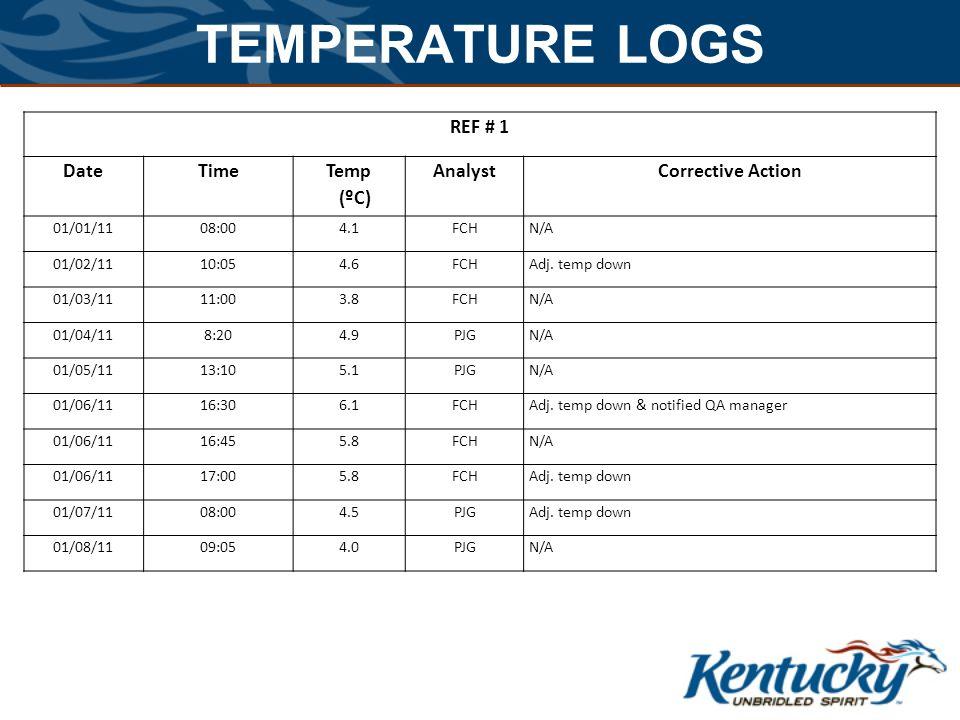 TEMPERATURE LOGS REF # 1 DateTime Temp (ºC) AnalystCorrective Action 01/01/1108:004.1FCHN/A 01/02/1110:054.6FCHAdj.