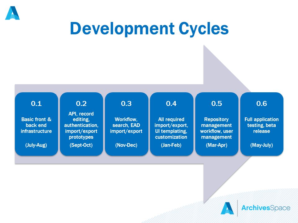 Development Cycles 0.1 Basic front & back end infrastructure (July-Aug) 0.2 API, record editing, authentication, import/export prototypes (Sept-Oct) 0.3 Workflow, search, EAD import/export (Nov-Dec) 0.4 All required import/export, UI templating, customization (Jan-Feb) 0.5 Repository management workflow, user management (Mar-Apr) 0.6 Full application testing, beta release (May-July)