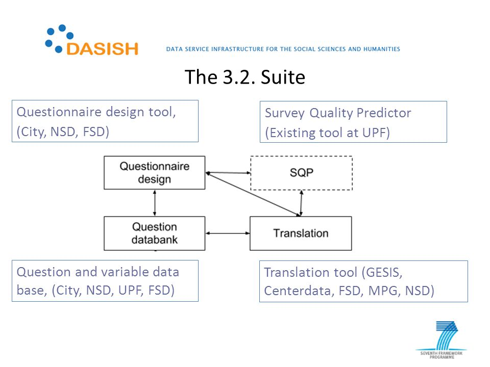 Questionnaire design tool, (City, NSD, FSD) Translation tool (GESIS, Centerdata, FSD, MPG, NSD) Question and variable data base, (City, NSD, UPF, FSD) Survey Quality Predictor (Existing tool at UPF) The 3.2.