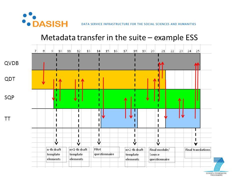 QVDB QDT SQP TT Metadata transfer in the suite – example ESS