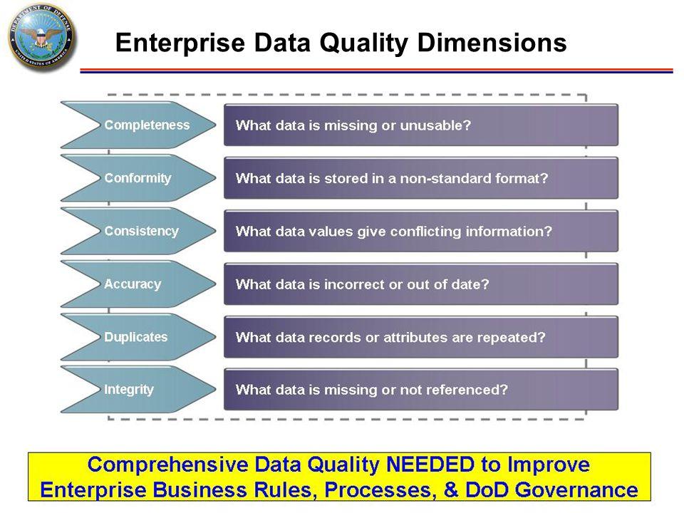 Enterprise Data Quality Dimensions
