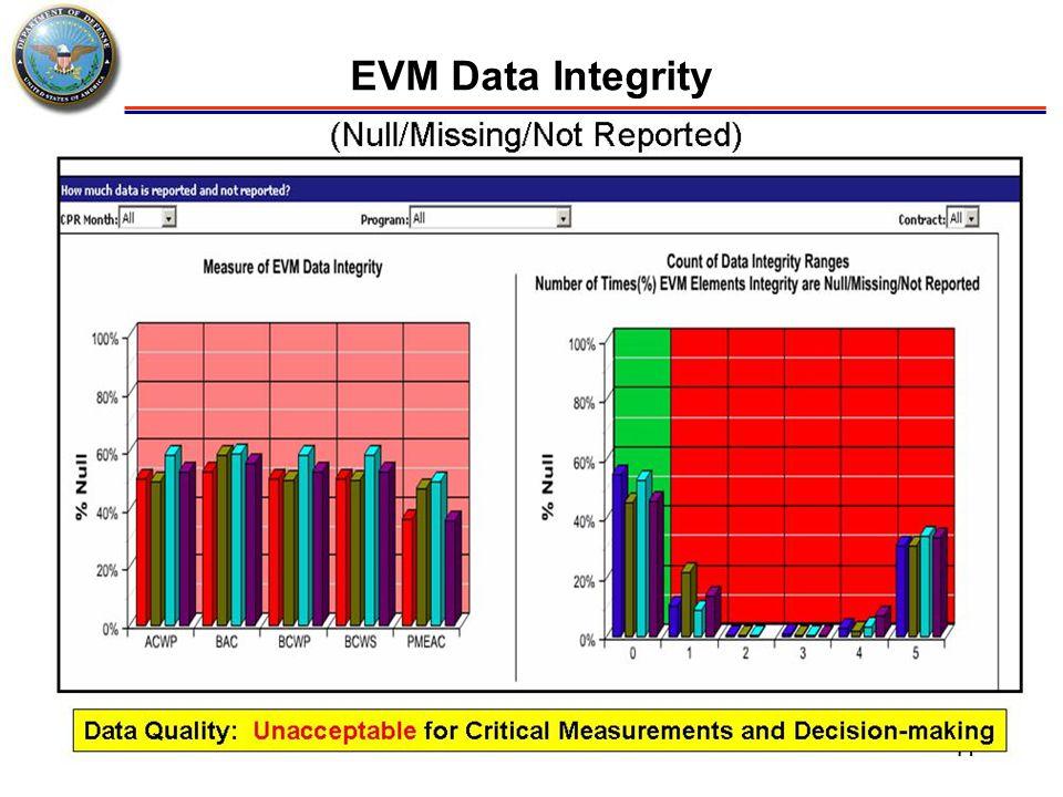 EVM Data Integrity