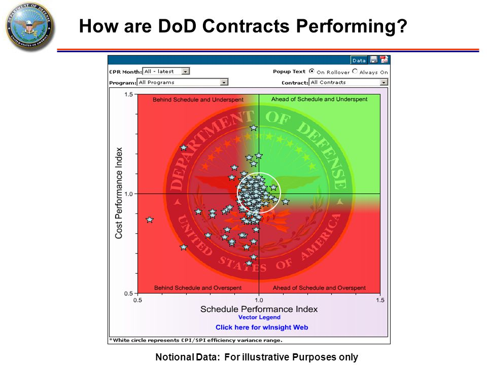 How are DoD Contracts Performing? Notional Data: For illustrative Purposes only