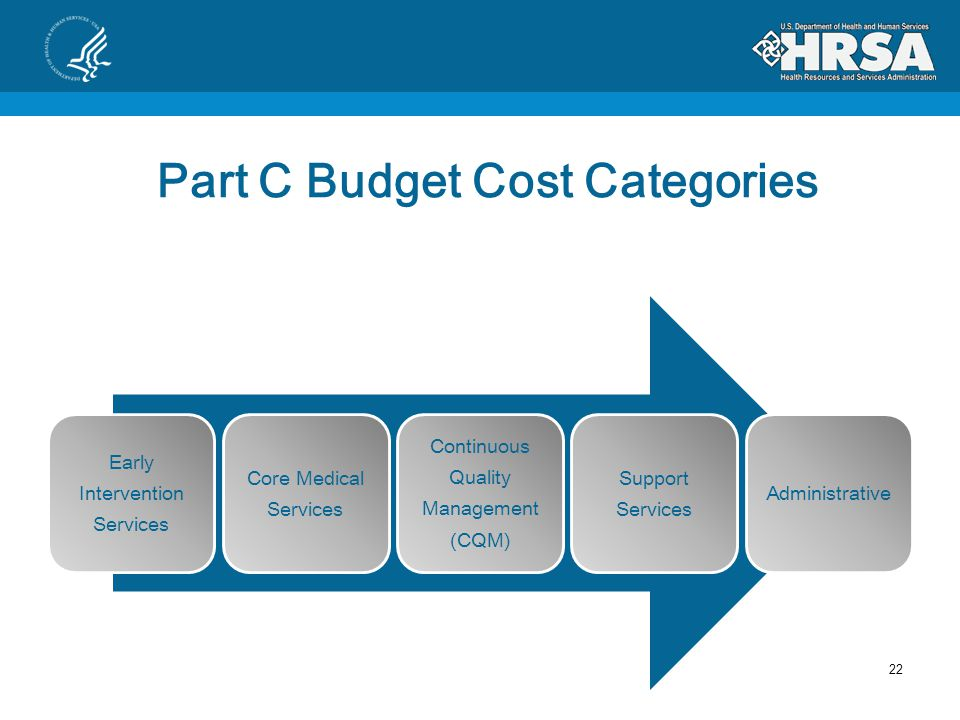 Part C Budget Development 1.Early Intervention Services Costs (>50%) 2.Core Medical Services Costs (>75%) 3.Clinical Quality Management (CQM) Costs 4.Support Services Costs 5.Administrative Costs (10%) Ryan White HIV/AIDS Treatment Extension Act of 2009 (Public Law 111- 87,October 30,2009), §2651(b)(2)-(c)(1) 21