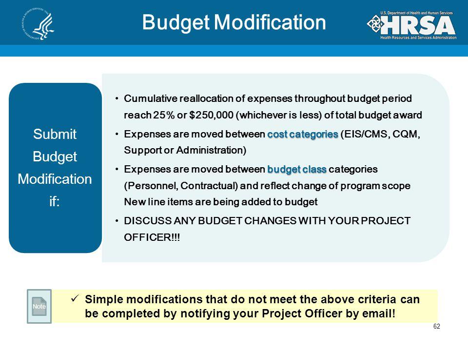 Budget Modification 61