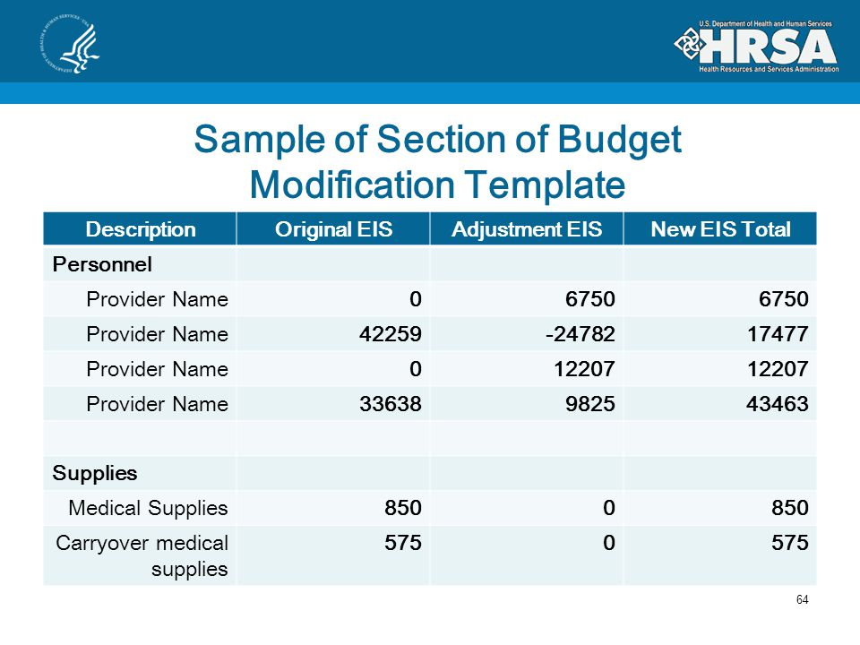 Budget Modification Process Including the entire budget SF424A Reflecting your entire budget Including any approved carryover to be used during this budget period.