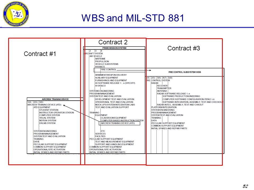 52 WBS and MIL-STD 881 Contract #1 Contract 2 Contract #3