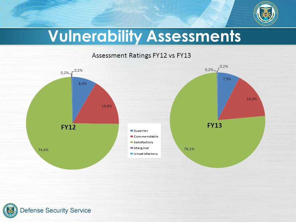 Assessment Ratings FY12 vs FY13 Vulnerability Assessments