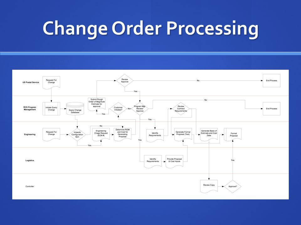 Change Order Processing
