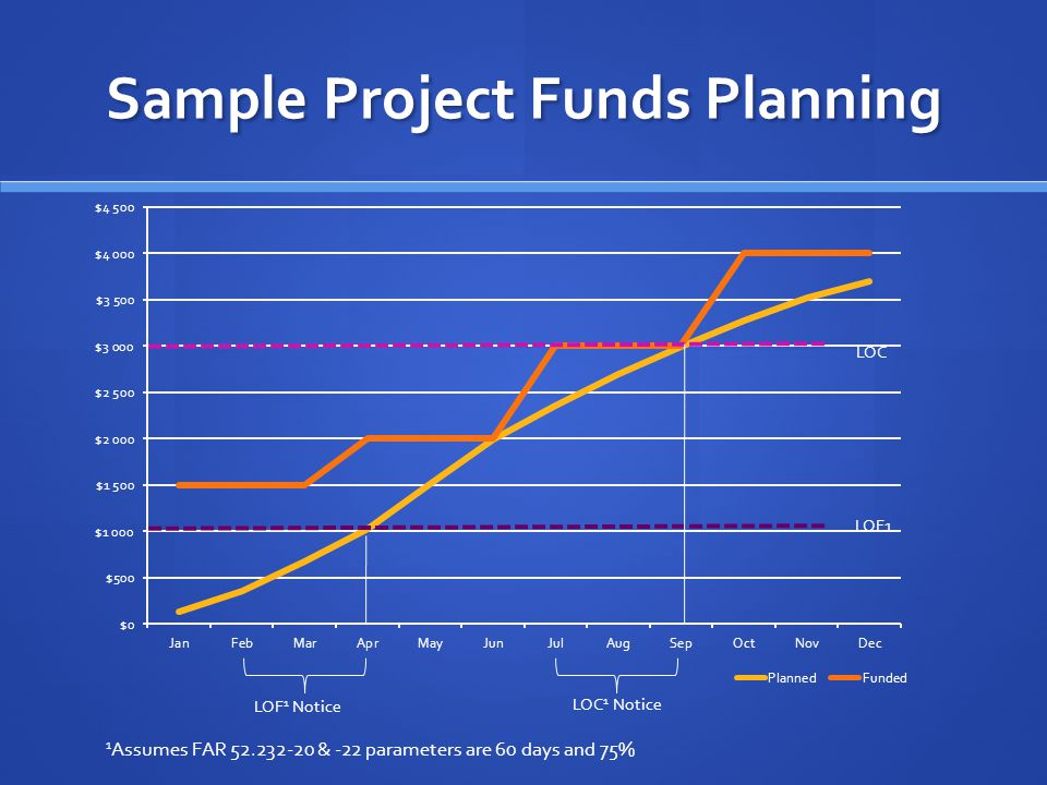 Sample Project Funds Planning LOF1 LOC LOF 1 Notice LOC 1 Notice 1 Assumes FAR 52.232-20 & -22 parameters are 60 days and 75%