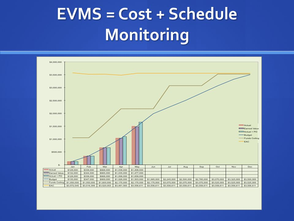 EVMS = Cost + Schedule Monitoring