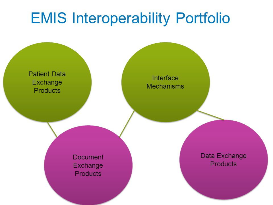 EMIS Interoperability Portfolio Document Exchange Products Patient Data Exchange Products Data Exchange Products Interface Mechanisms