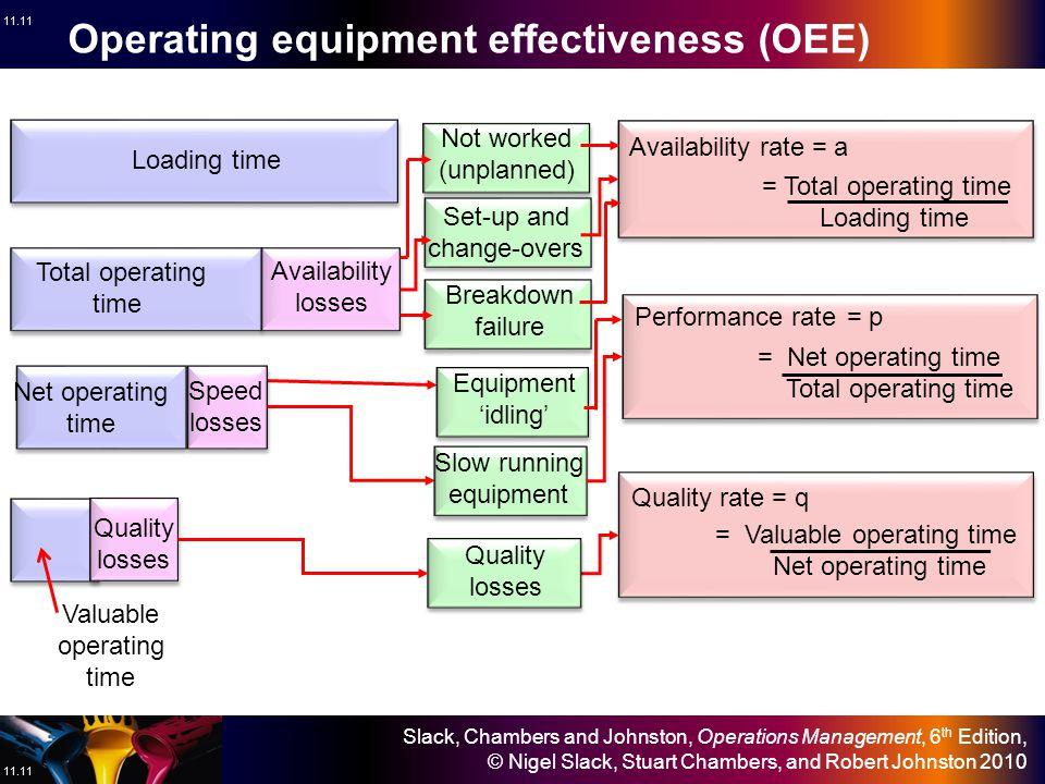 Slack, Chambers and Johnston, Operations Management, 6 th Edition, © Nigel Slack, Stuart Chambers, and Robert Johnston 2010 11.10 Good forecasts are e