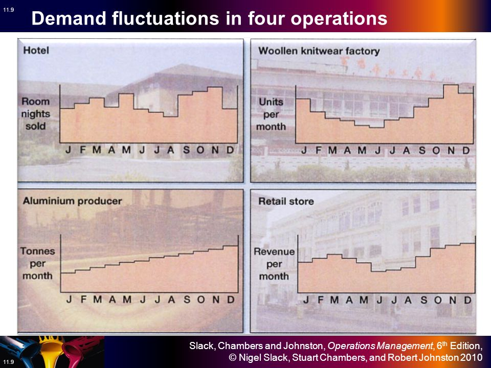 Slack, Chambers and Johnston, Operations Management, 6 th Edition, © Nigel Slack, Stuart Chambers, and Robert Johnston 2010 11.8 Climatic Festive Beha