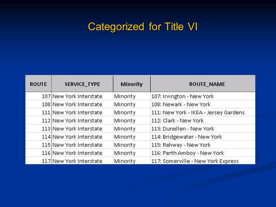 Categorized for Title VI