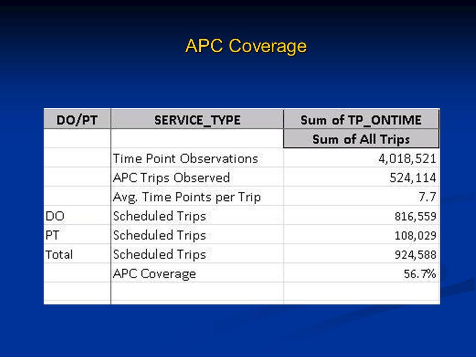 APC Coverage